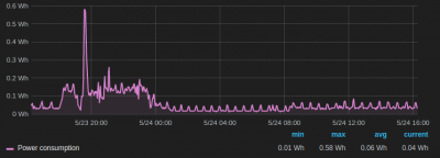 Grafana daily graph