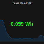 Grafana current